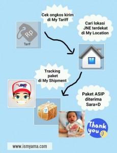 Simulasi paket ASIP untuk Sara