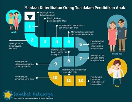 manfaat-orang-tua-untuk-pendidikan-anak1